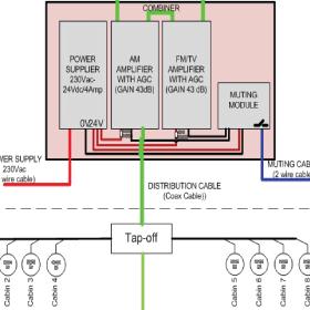 ELCON CATV SYSTEM